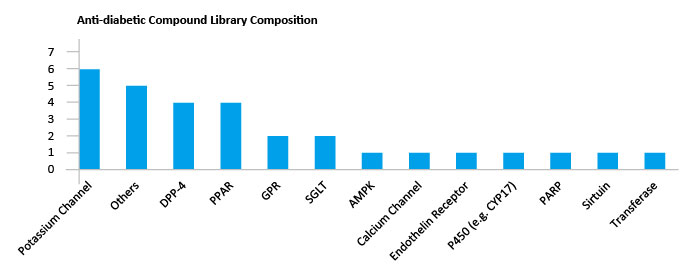 Chemical Library Composition